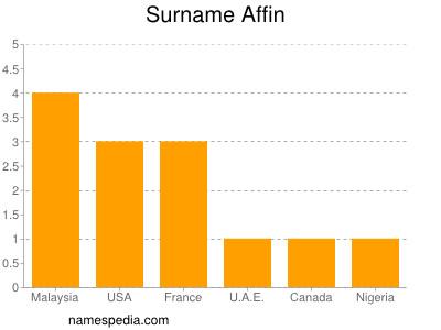 Surname Affin