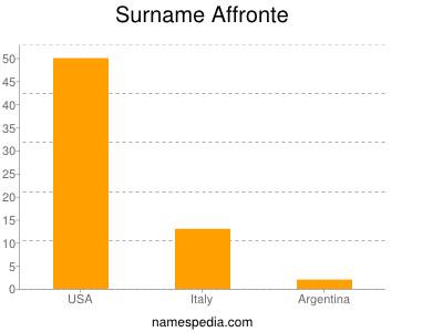 Surname Affronte