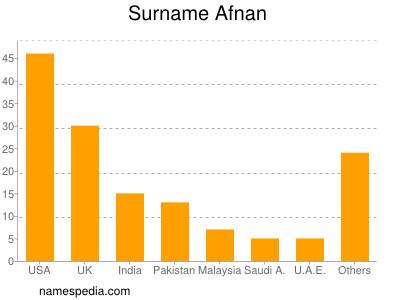 Surname Afnan