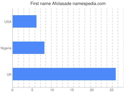 Given name Afolasade