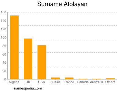 Surname Afolayan