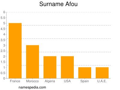 Surname Afou