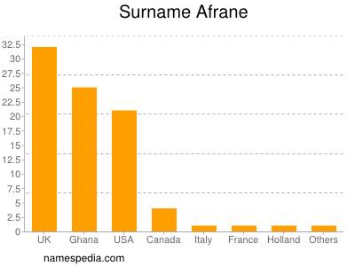 Surname Afrane