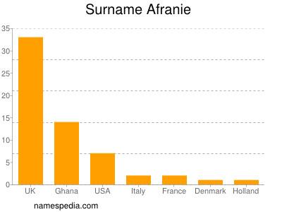Surname Afranie