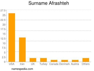 Surname Afrashteh