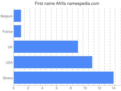 Given name Afrifa
