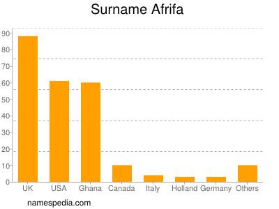 Surname Afrifa