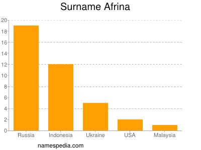 Surname Afrina