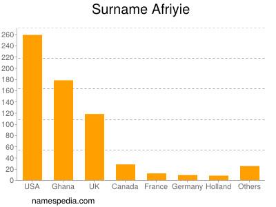 Surname Afriyie