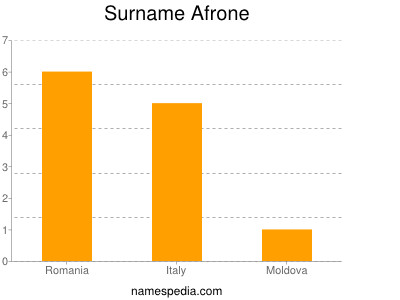 Surname Afrone