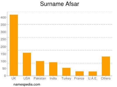 Surname Afsar