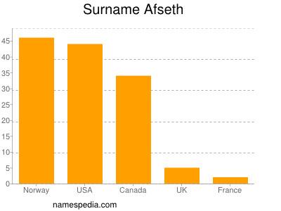 Surname Afseth