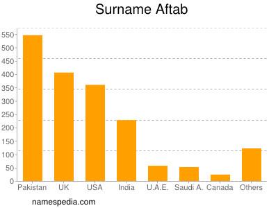 Aftab Namensbedeutung Und Herkunft