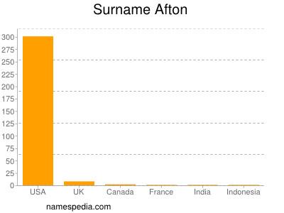 Surname Afton