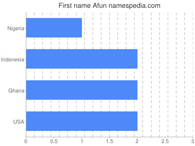 Given name Afun