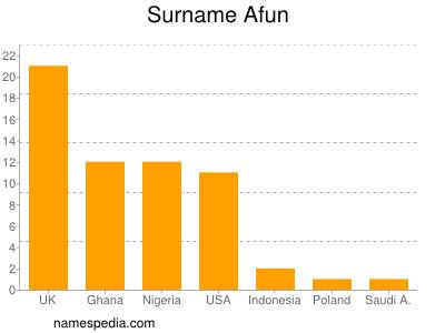 Surname Afun