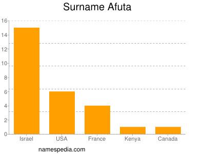 Surname Afuta