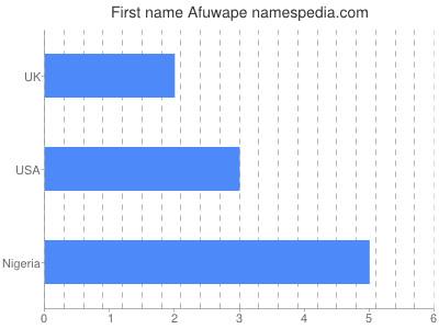 Given name Afuwape