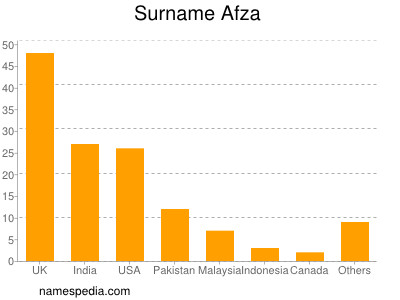 Surname Afza