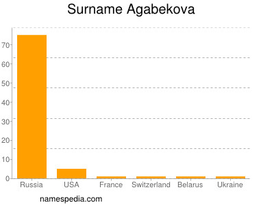 Surname Agabekova