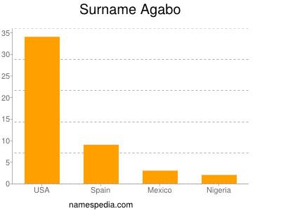 Surname Agabo
