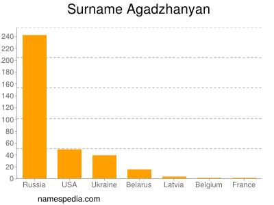 Surname Agadzhanyan