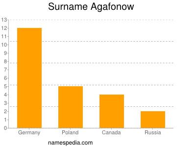 Surname Agafonow