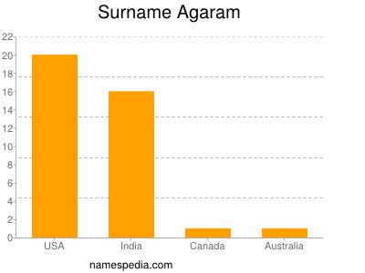Familiennamen Agaram