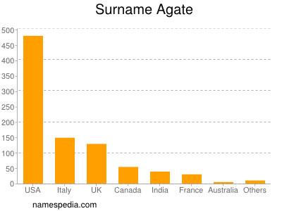 Surname Agate