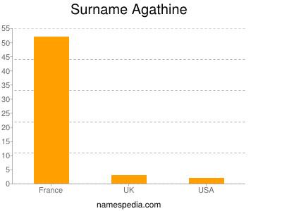 Surname Agathine