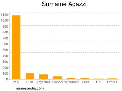 Surname Agazzi