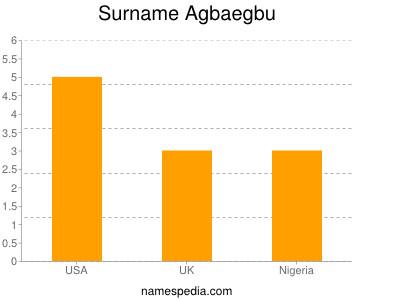 Surname Agbaegbu