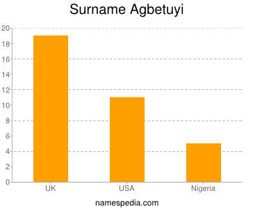 Surname Agbetuyi