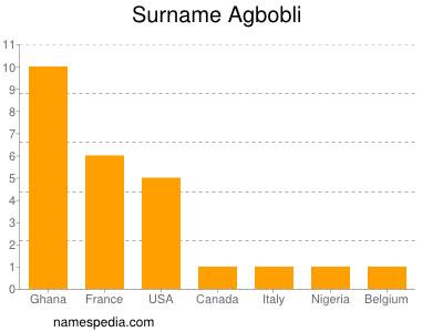 Surname Agbobli