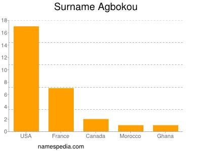 Surname Agbokou