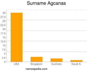 Surname Agcanas