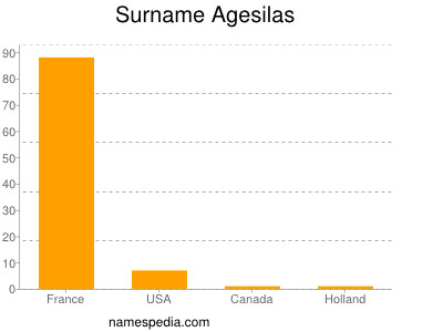 Surname Agesilas