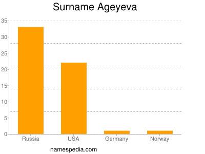 Surname Ageyeva