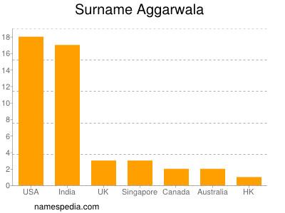 Surname Aggarwala