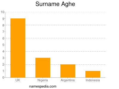 Surname Aghe