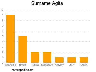 Surname Agita