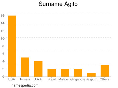Surname Agito