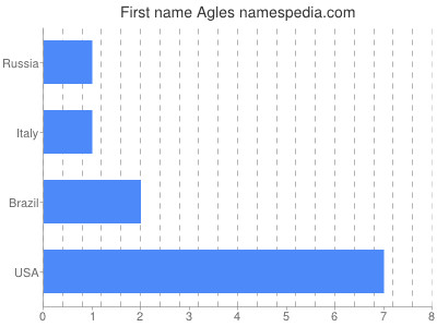 Given name Agles