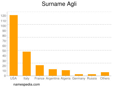Surname Agli