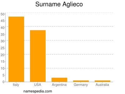 Surname Aglieco