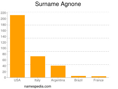 Surname Agnone