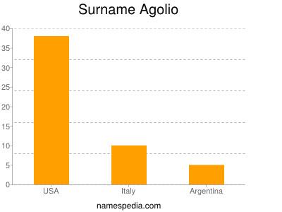 Surname Agolio