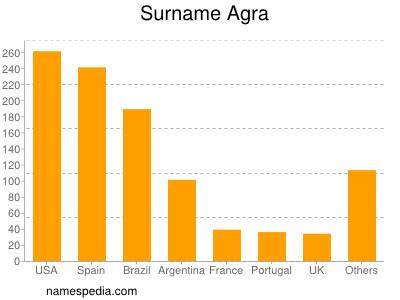 Surname Agra