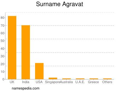 Surname Agravat