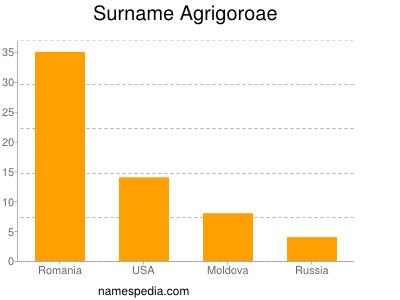 Surname Agrigoroae